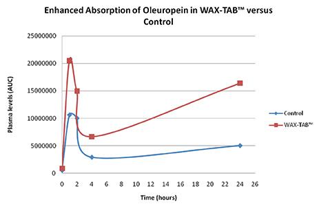 waxtabs-study